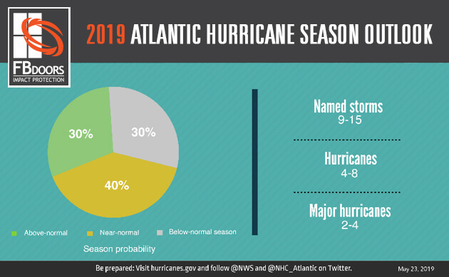 2019 Atantic Hurricane Season