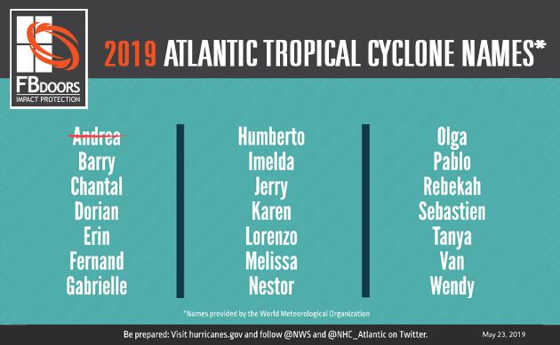 2019 Atalntic Tropical Cyclones